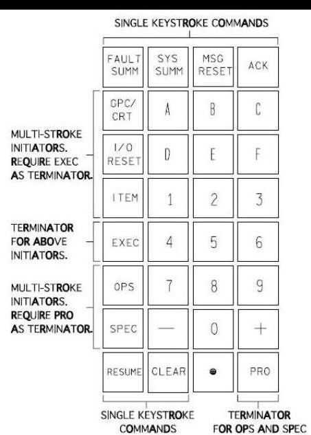 Multifunction CRT Display System Keyboard Unit