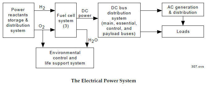 Space ShuttleElectrical System Schematics Index; Use this Manual to ...