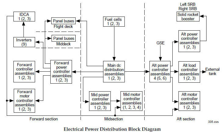 28 [ electrical distribution system diagram ] about electricity Electrical Power Distribution Wiring Diagram electrical distribution system diagram manual to find schematics on the space shuttles s electrical systems diagram ex le as well diagrams basic Electrical Distribution System PDF