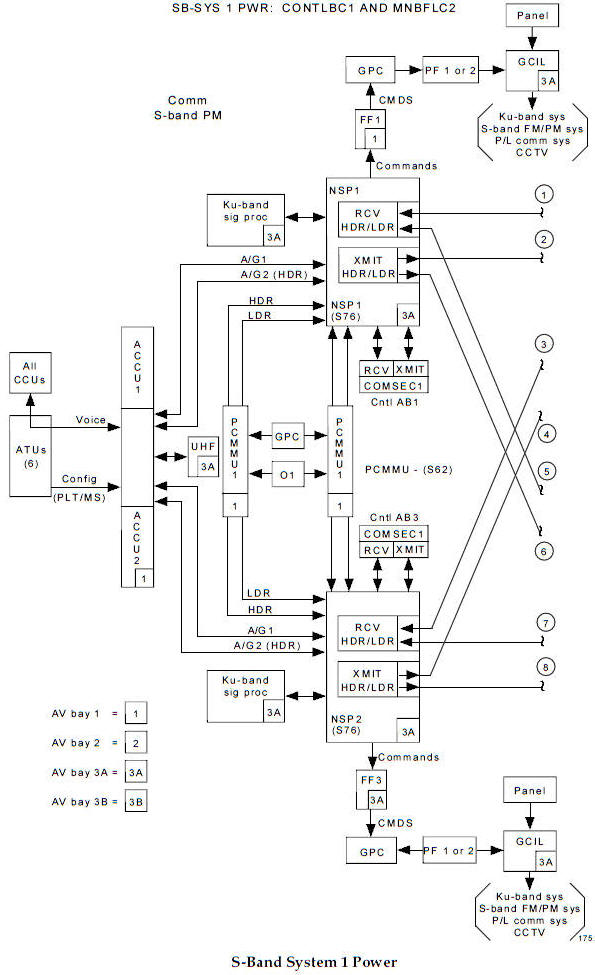 Space Shuttle Communication Schematics Index Use This Manual To