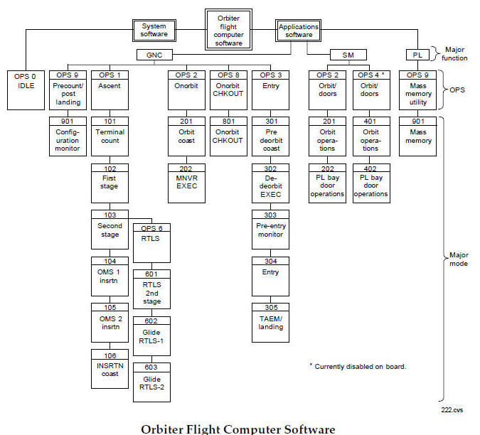 space shuttle data processing schematics index  use this