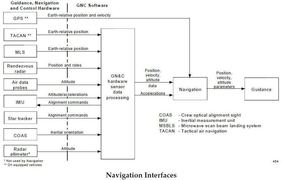 space shuttle navigation system - photo #33
