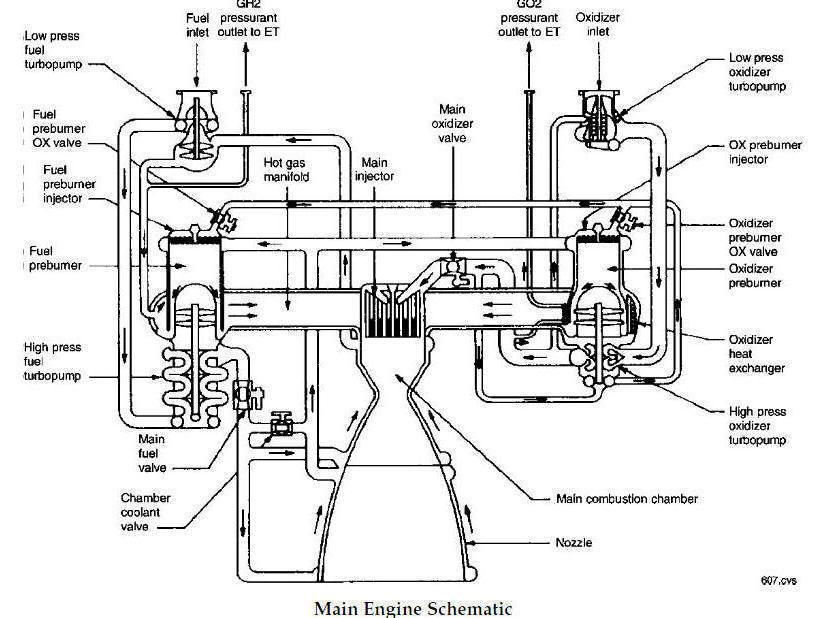 space shuttle main engine schematic